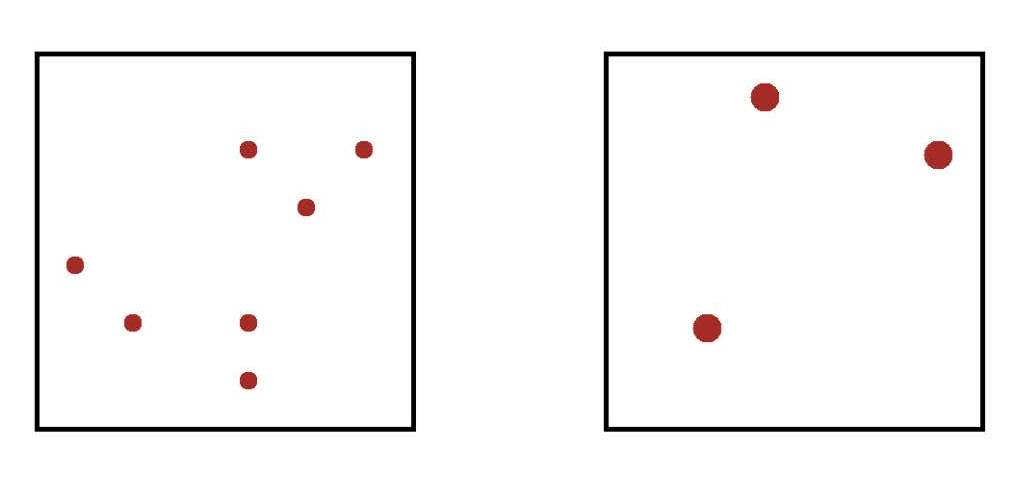 In this example, one side clearly (to us!) has more dots than the other. The size of the dots is controlled so that both sides have the same AREA of colored circles.