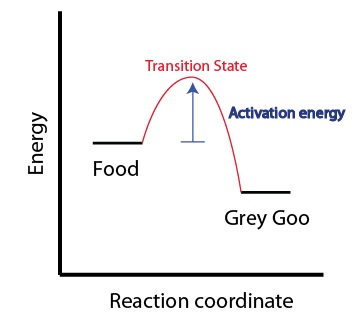 "Figure 4: Illustration that an activation energy is required to go from the starting material through the high energy transition state to the end product—even for a ""spontaneous"" reaction."