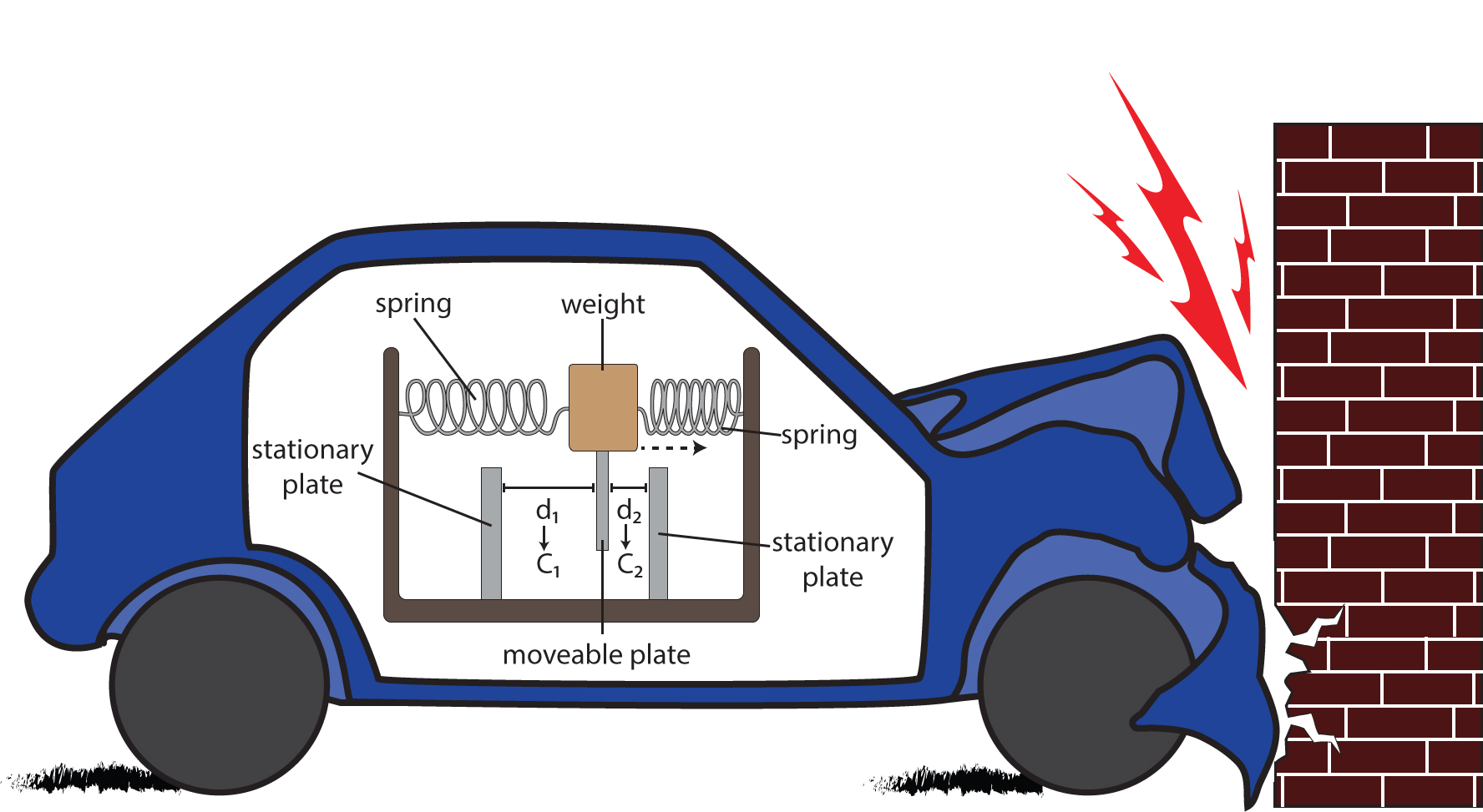 In this cartoon accelerometer, the sudden impact of a car crash accelerates a weight toward the front of the vehicle. The weight is attached to a capacitive metal plate that hangs between two stationary plates. As the weight moves, the distance (d) between the moveable and fixed plates changes, altering the capacitance (C) and voltage across the plates. By measuring the resulting voltages, the force that the accelerating weight applies can be determined. Acceleration is calculated by dividing this force by the mass of the weight. credit: Helene Moorman