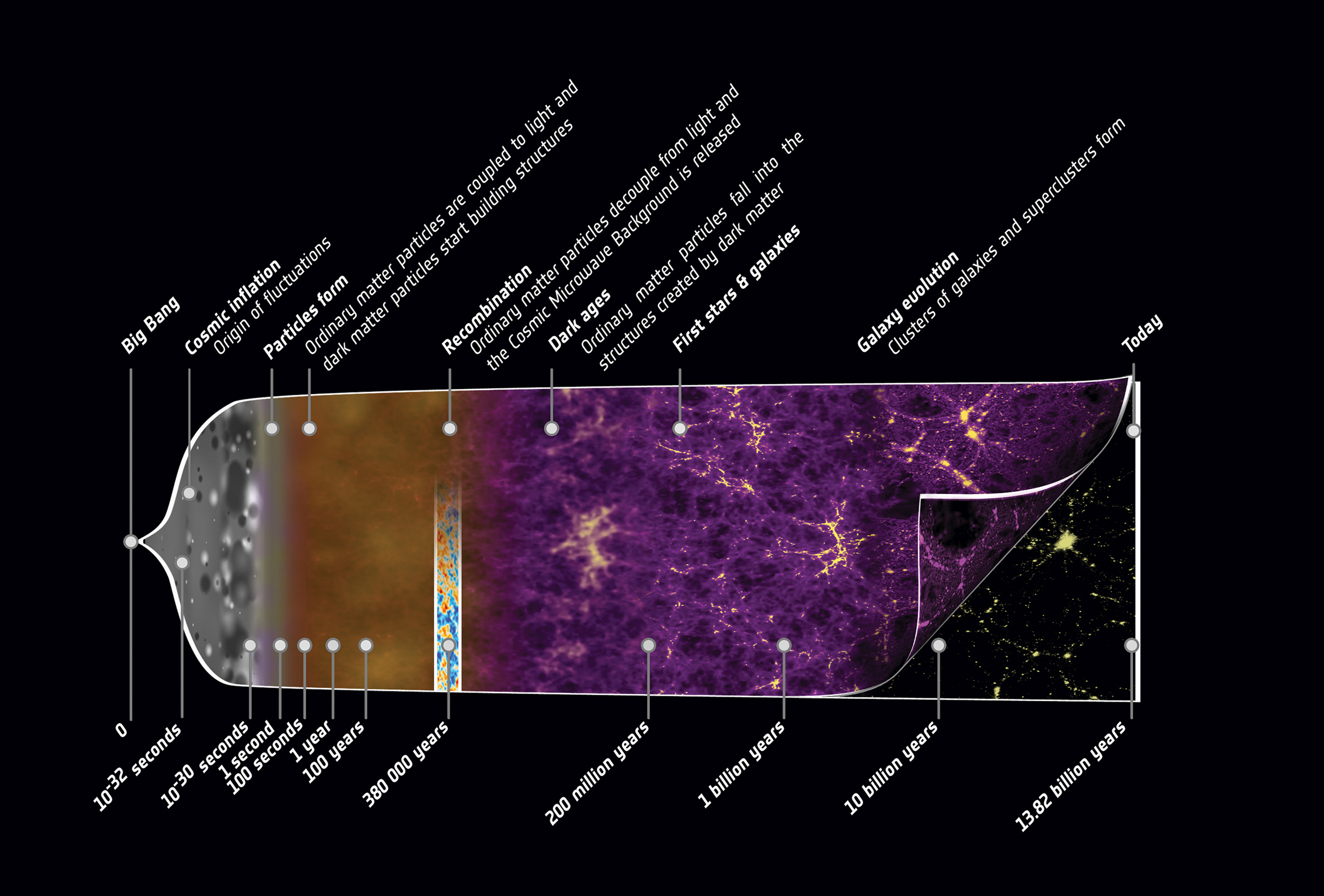 Expansion history of the universe, from the Big Bang to the accelerated expansion we experience today. credit: ESA/C. Carreau