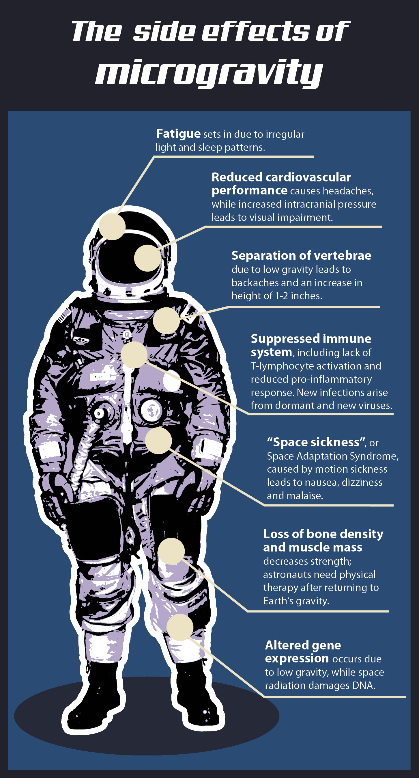 Space sickness and health symptoms