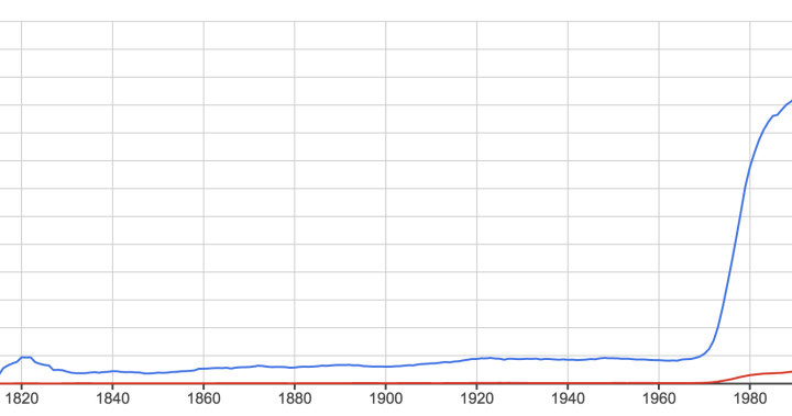 """Ngram of the phrases, """"he or she"""", and """"she or he"""""""
