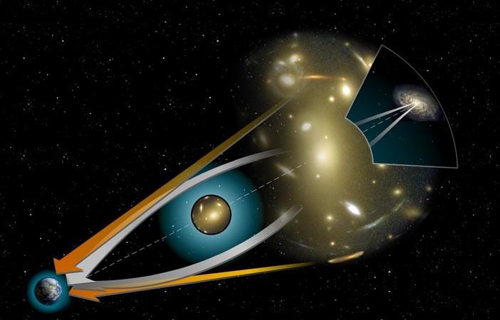 A gravitational lens. Image courtesy NASA, public domain.