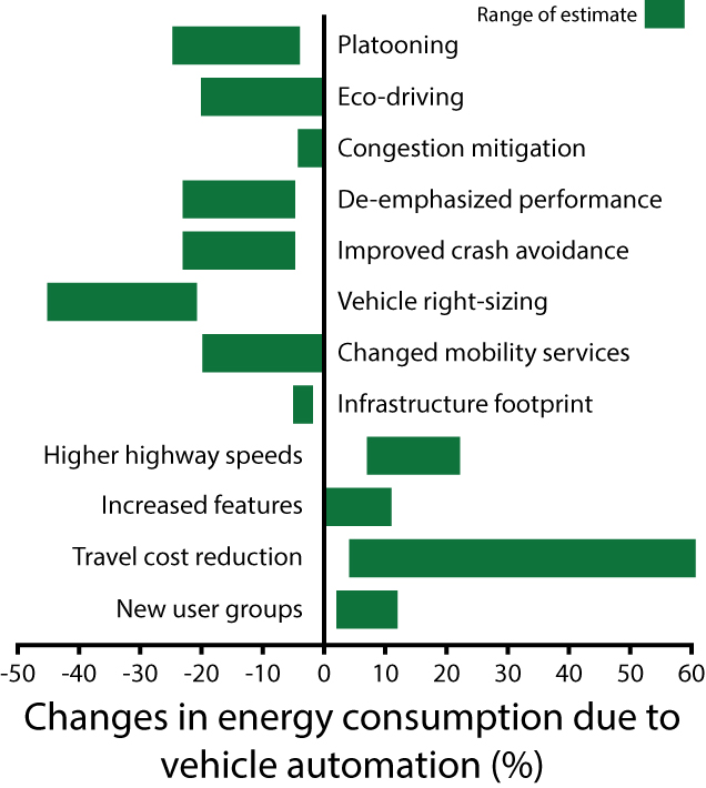 Automating transportation will not necessarily make transportation more efficientósome estimates even show that energy consumption could increase once vehicles are fully automated. In particular, the reduced cost of traveling may incentivize and enable more people to travel. Everything from future adoption rates of automated vehicles to government regulations will influence the net impact of automated transportation on transit-related energy consumption. Credit: DOI: 10.1016/j.tra.2015.12.001