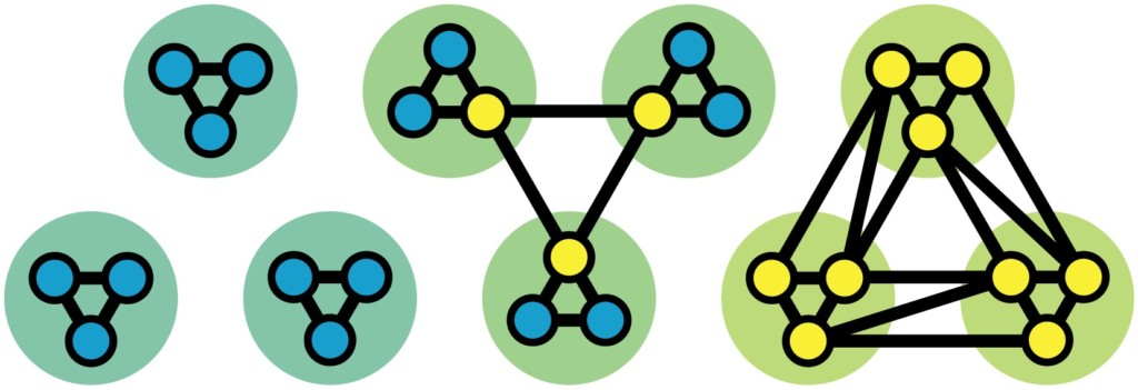Local nodes (blue) only connect to nodes within the same module, whereas connector nodes (yellow) connect to nodes in different modules.