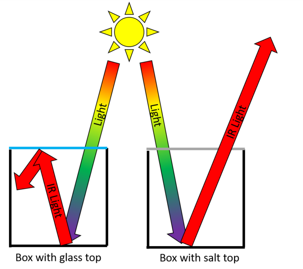 Schematic of Robert W. Wood's Greenhouse Experiment.