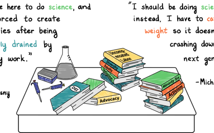 """Stacks of books are scattered across a cluttered desk, pushing a beaker and some pipettes off to the back corner. The books all have labels like """"DEI"""" and """"Advocacy."""" Two quotes are highlighted. Malak El-Quessny, Neuroscience PhD candidate: """"We came here to do science, and were forced to create boundaries after being completely drained by advocacy work."""" Michelle Reid, MCB PhD candidate & iMCB+ co-director: """"I should be doing science, but instead, I have to carry this weight so it doesn't come crashing down on the next generation."""""""