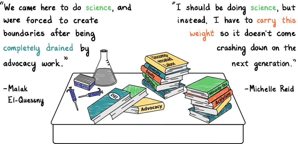 "Stacks of books are scattered across a cluttered desk, pushing a beaker and some pipettes off to the back corner. The books all have labels like ""DEI"" and ""Advocacy."" Two quotes are highlighted. Malak El-Quessny, Neuroscience PhD candidate: ""We came here to do science, and were forced to create boundaries after being completely drained by advocacy work."" Michelle Reid, MCB PhD candidate & iMCB+ co-director: ""I should be doing science, but instead, I have to carry this weight so it doesn't come crashing down on the next generation."""