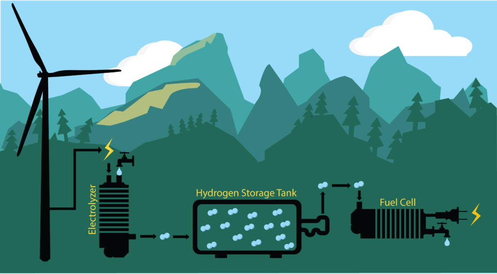 Schematic of electrical energy from wind power being turned into hydrogen gas with an electrolyzer. Hydrogen gas is put through a fuel cell to obtain electricity.
